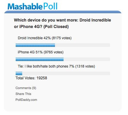 MARKETING-10.COM - PollDaddy es una herramienta de encuestas y sondeos que ofrece resultados visuales muy interesantes
